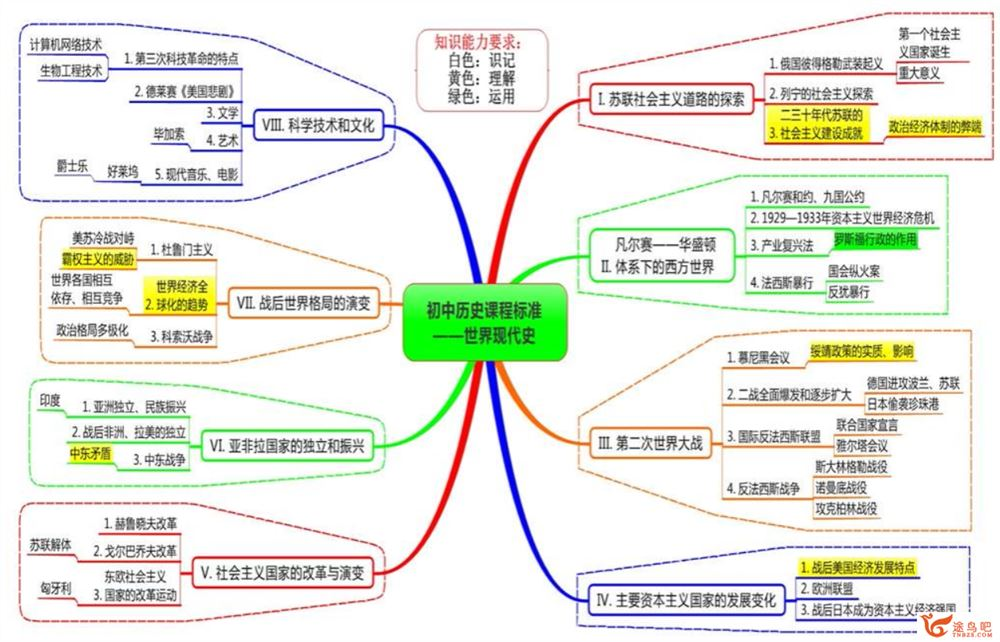 初中中考历史复习资料 思维导图+时间轴课程视频百度云下载